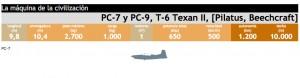 Pilatus PC-7, PC-9 y Beechcraft Texan II: entrenadores cuasireactores y aviones COIN