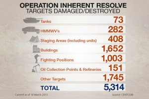 Operation Inherent Resolve: targeted operations against ISIL terrorist