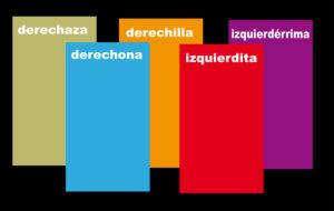 Esto es lo que hay: las opciones políticas en España, en un golpe de vista